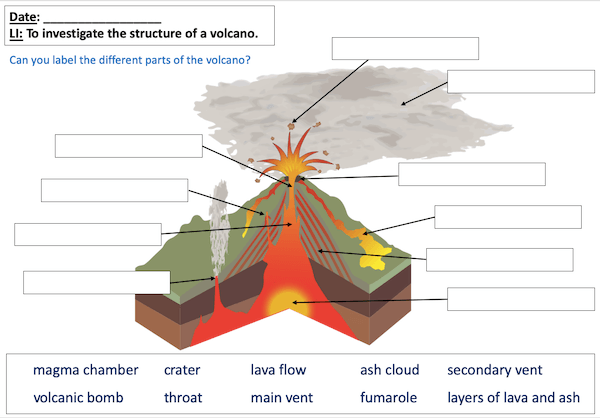Investigating the structure of a volcano - activity - easier