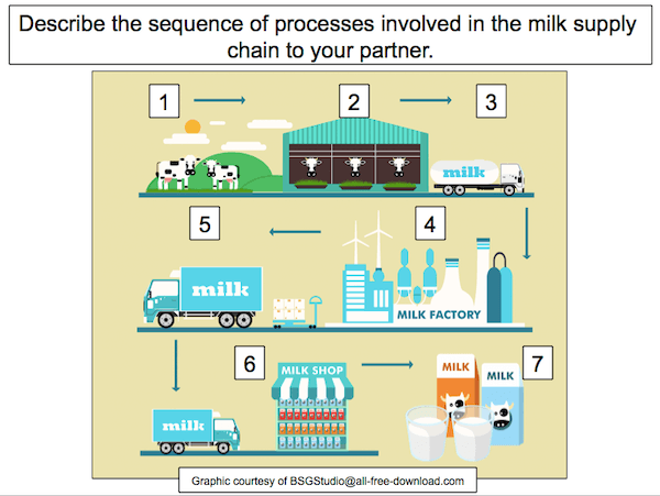 Understanding that all products have a supply chain - cover image 1