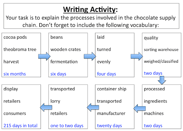 Understanding the chocolate supply chain - writing activity - harder - vocab prompt